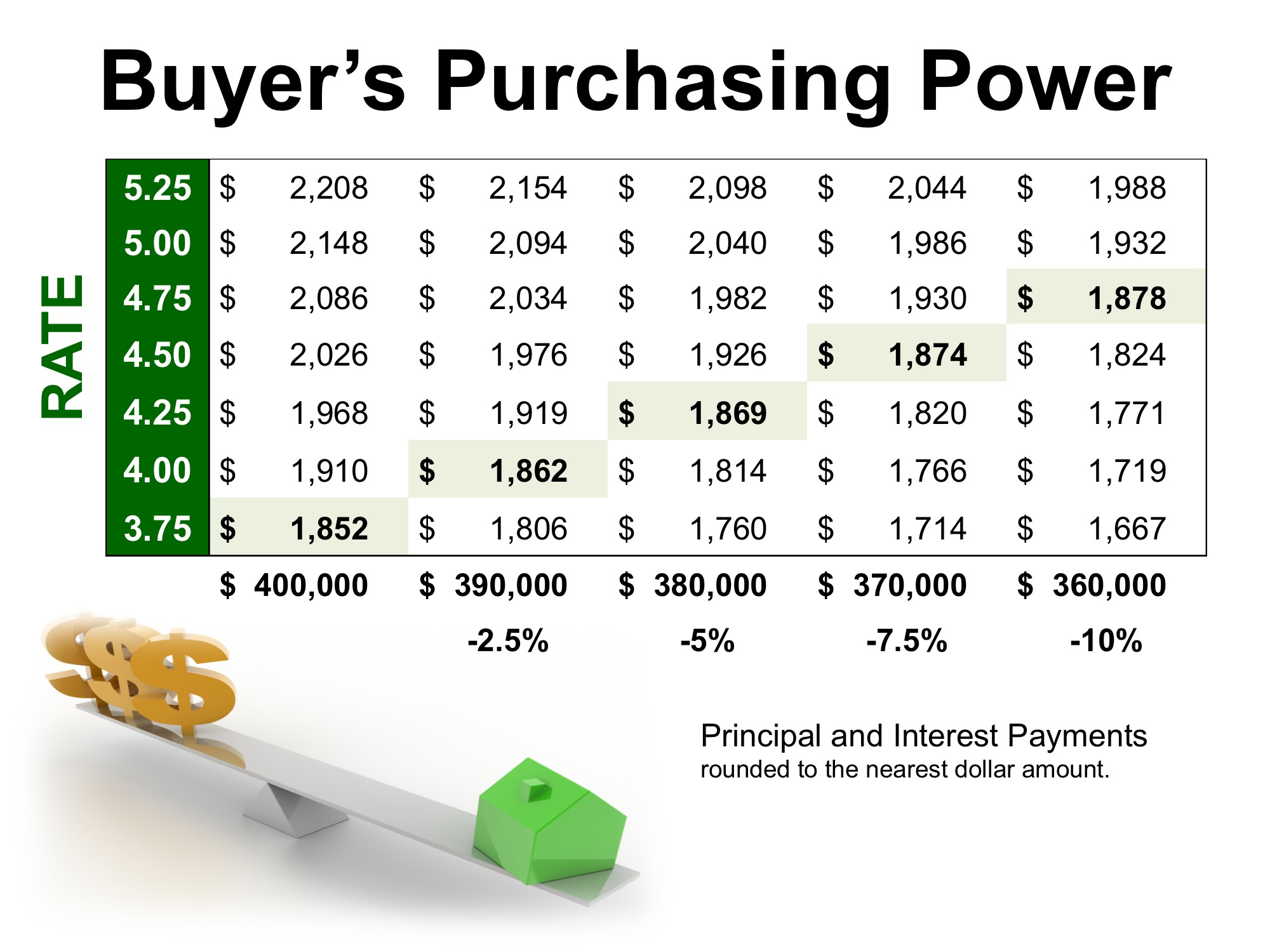 How Current Interest Rates Can Have a High Impact on Your Purchasing Power | Simplifying The Market